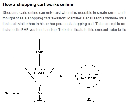 A PHP-Based Shopping Cart