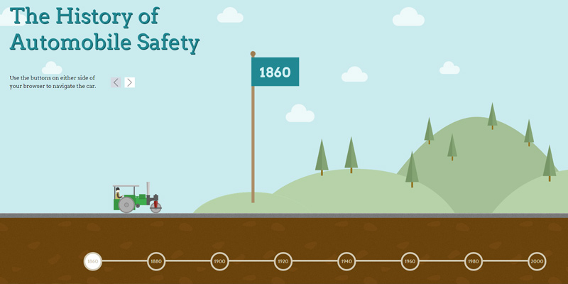 history of automobile safety website parallax