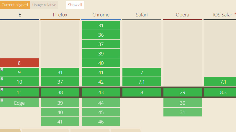 The current state of html5 css3 browser support for Table design html5