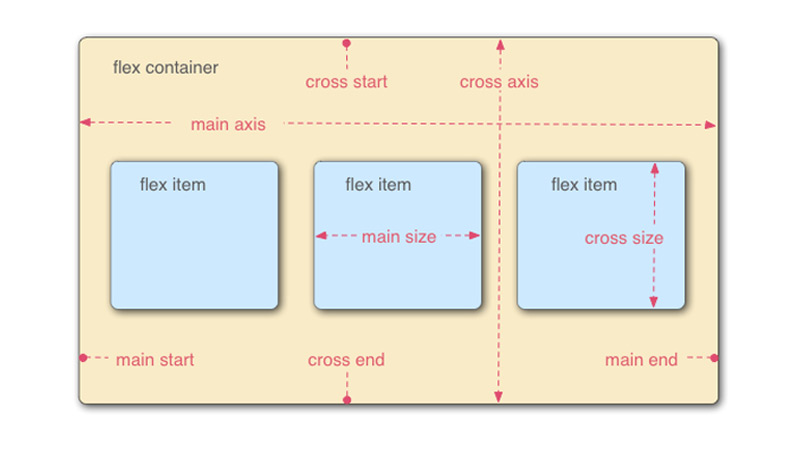 flexbox container css support