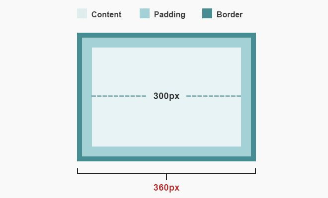 box sizing css3 tutorial howto model